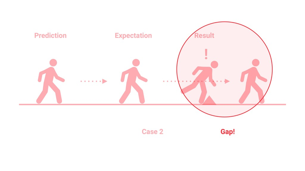 Prediction Expectation Result ! Gap! Case 2