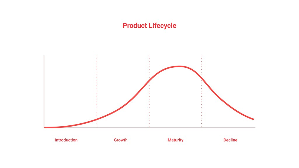 Product Lifecycle Introduction Growth Maturity ...