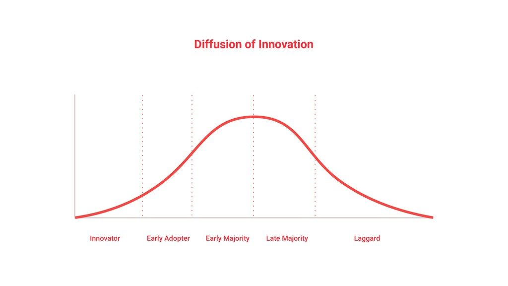 Diffusion of Innovation Innovator Early Adopter...