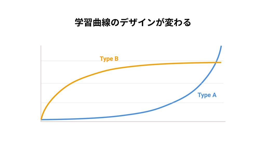 学習曲線のデザインが変わる Type B Type A