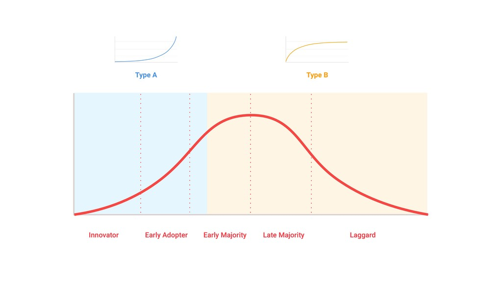 Innovator Early Adopter Early Majority Late Maj...