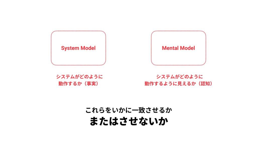 System Model Mental Model システムがどのように 動作するか(事実)...