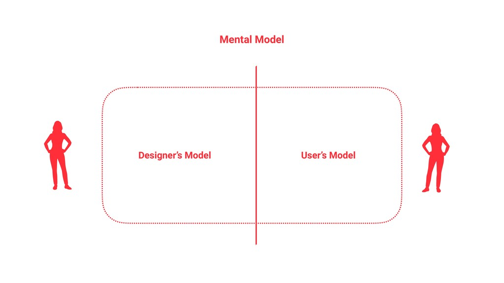 Mental Model Designer's Model User's Model