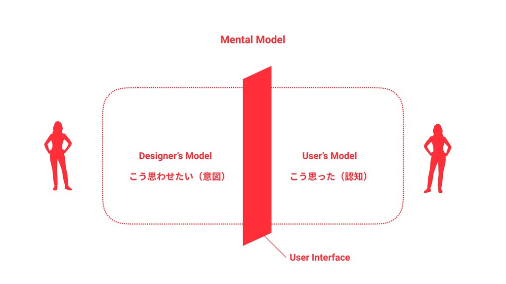 Mental Model Designer's Model User's Model User...