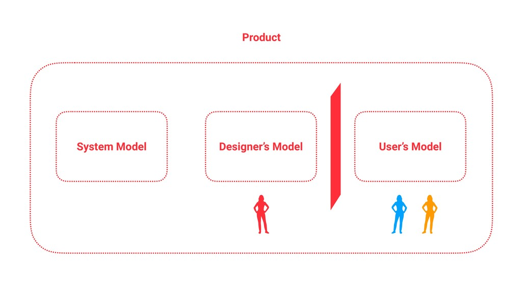 System Model Designer's Model User's Model Prod...