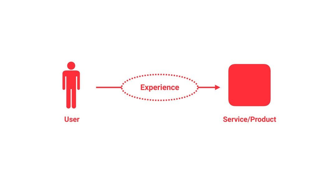 Experience User Service/Product