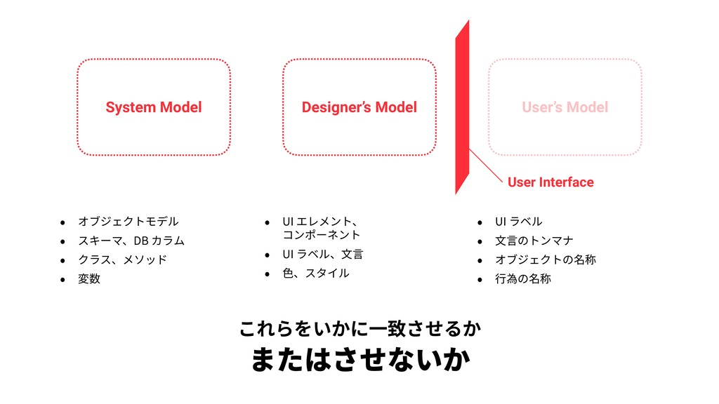 System Model Designer's Model User's Model • オブ...