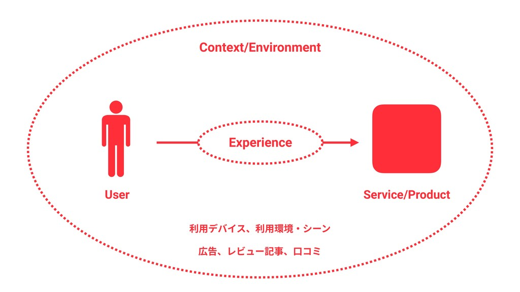 Experience User Service/Product Context/Environ...