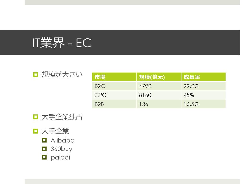 IT業界 - EC ¤ 規模が⼤大きい ¤ ⼤大⼿手企業独占 ¤ ⼤大⼿手企業 ¤...