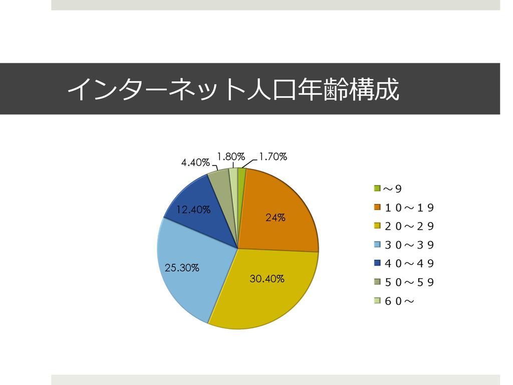 インターネット⼈人⼝口年年齢構成 1.70% 24% 30.40% 25.30% 12.40%...