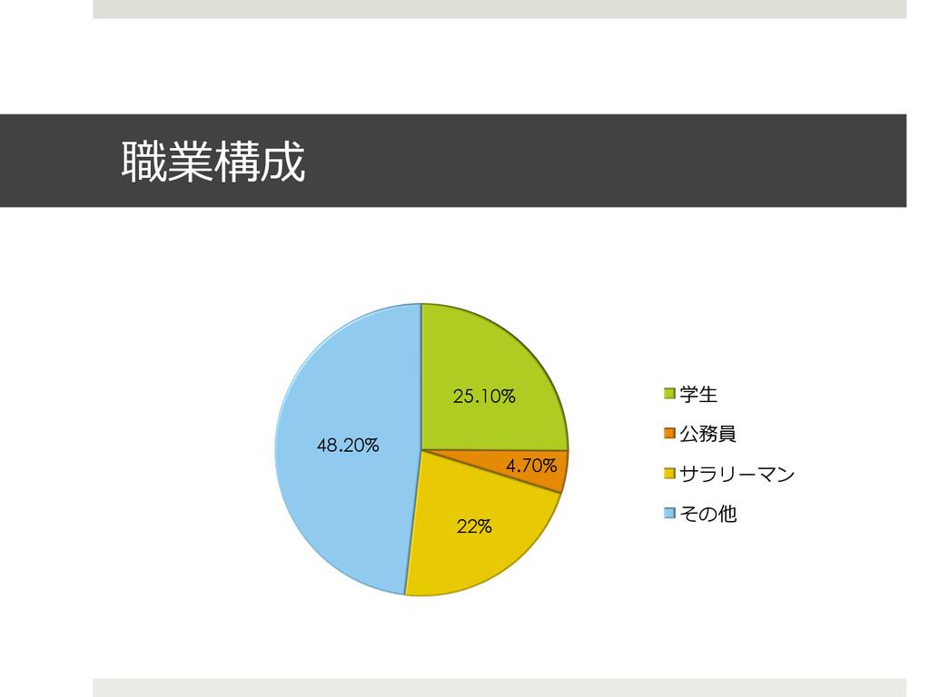 職業構成 25.10% 4.70% 22% 48.20% 学⽣生 公務員 サラリーマン その他