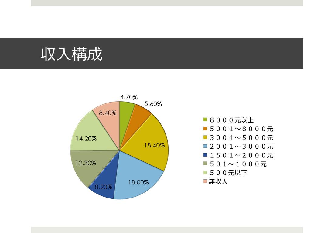 収⼊入構成 4.70% 5.60% 18.40% 18.00% 8.20% 12.30% 14...