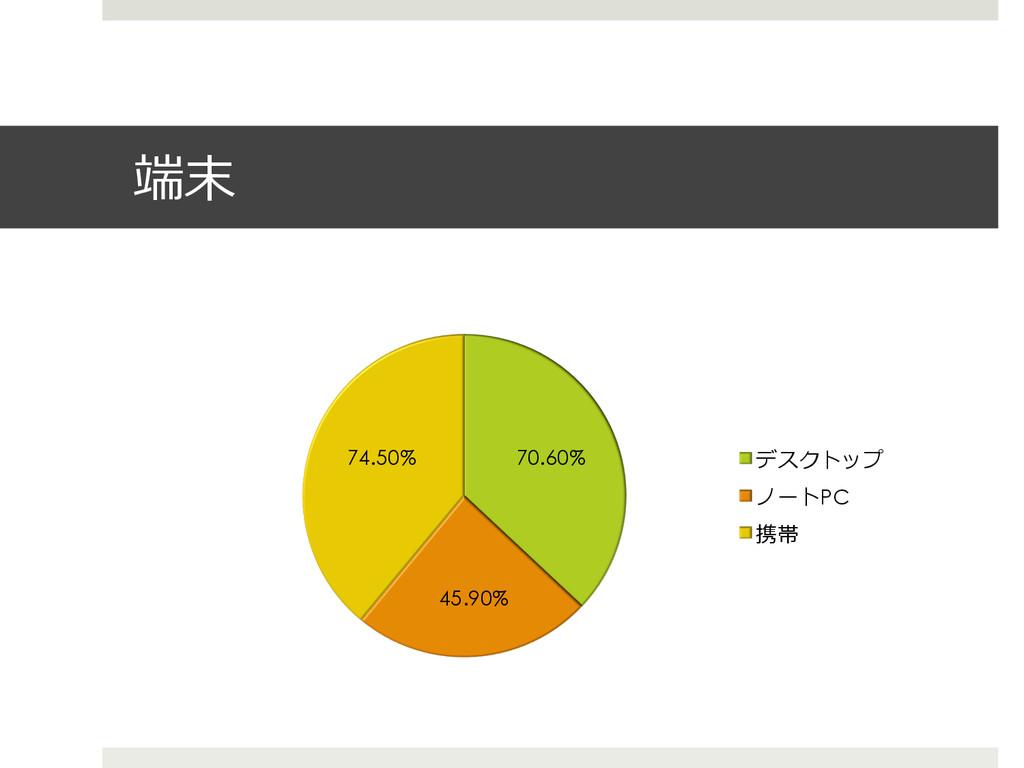 端末 70.60% 45.90% 74.50% デスクトップ ノートPC 携帯