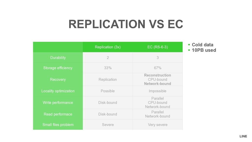 REPLICATION VS EC Replication (3x) EC (RS-6-3) ...