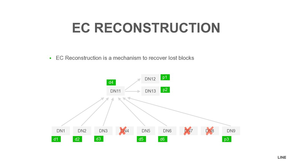 ● EC Reconstruction is a mechanism to recover l...