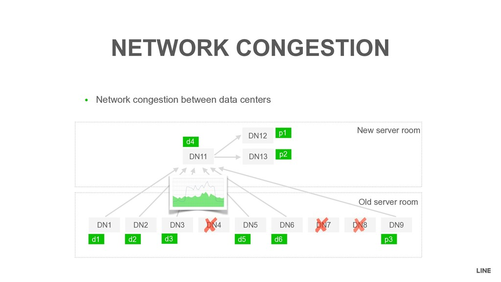 ● Network congestion between data centers NETWO...