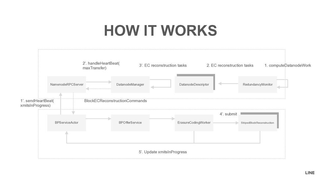 StripedBlockReconstruction DatanodeDescriptor H...