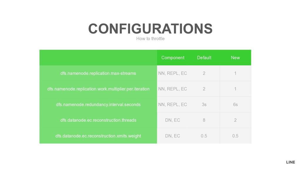 Component Default New dfs.namenode.replication....