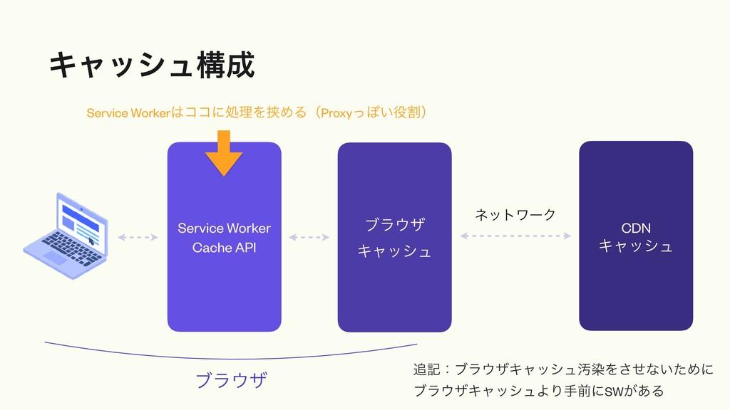 Ωϟογϡߏ CDN Ωϟογϡ Service Worker Cache API ϒϥβ...