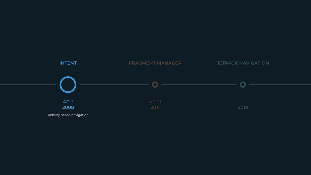 Activity based navigation API 1  2008 API 11