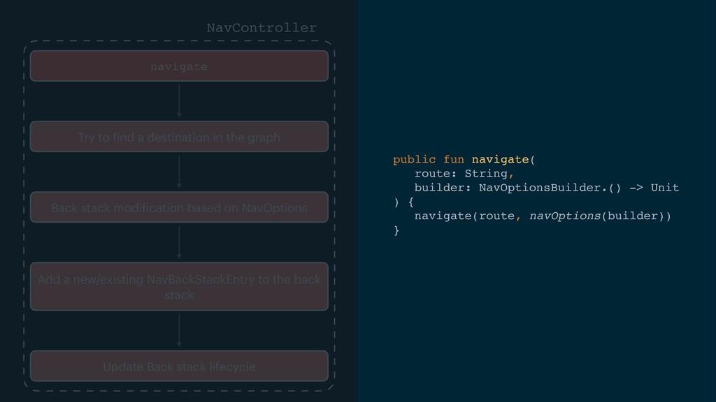 public fun navigate (  route: String,    builde...