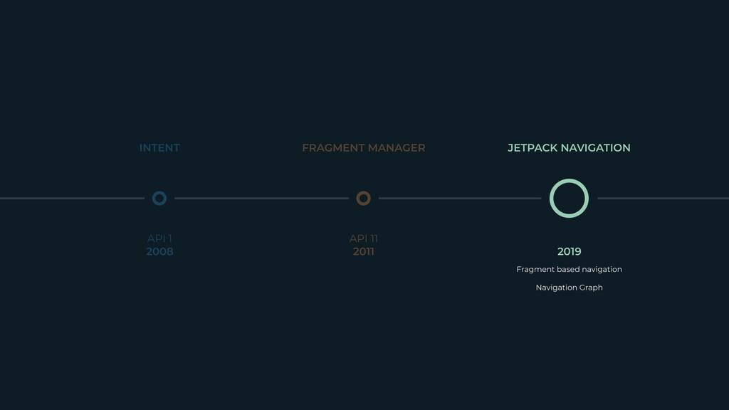 API 1  Navigation Graph  2019 INTENT FRAGMENT...