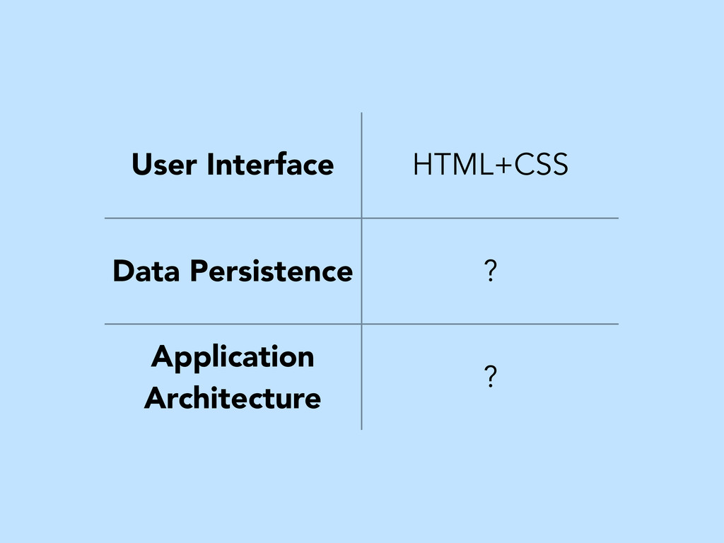 User Interface HTML+CSS Data Persistence ? Appl...