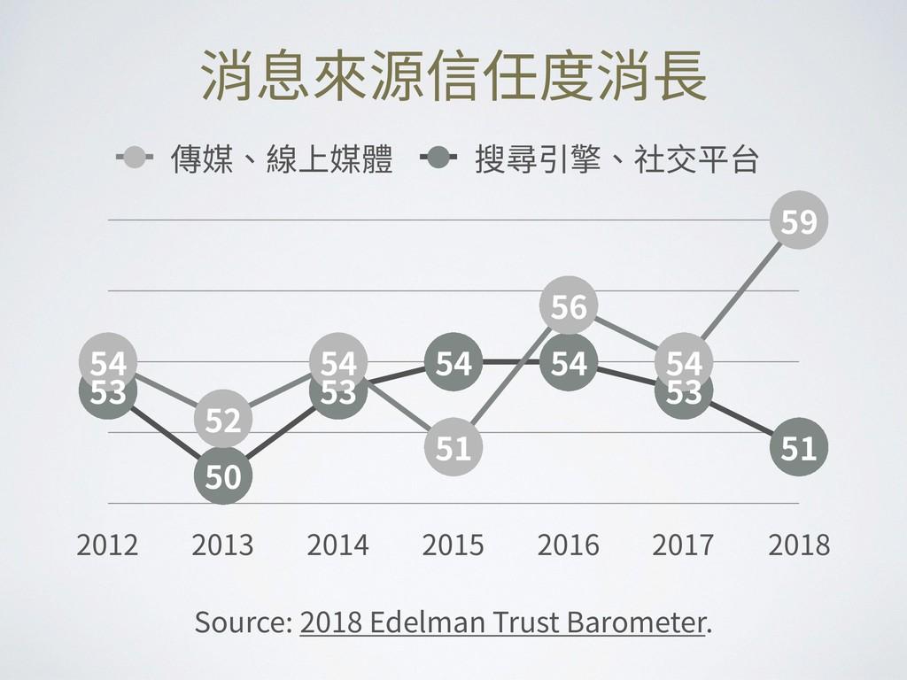 消息來源信任度消⻑ Source: 2018 Edelman Trust Barometer....