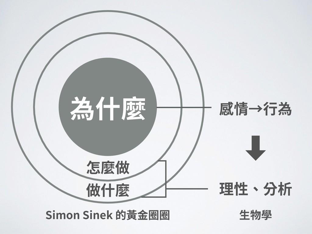 ‑ 做什麼 怎麼做 為什麼 Simon Sinek 的⿈⾦圈圈 ⽣物學 理性、分析 感情→⾏為