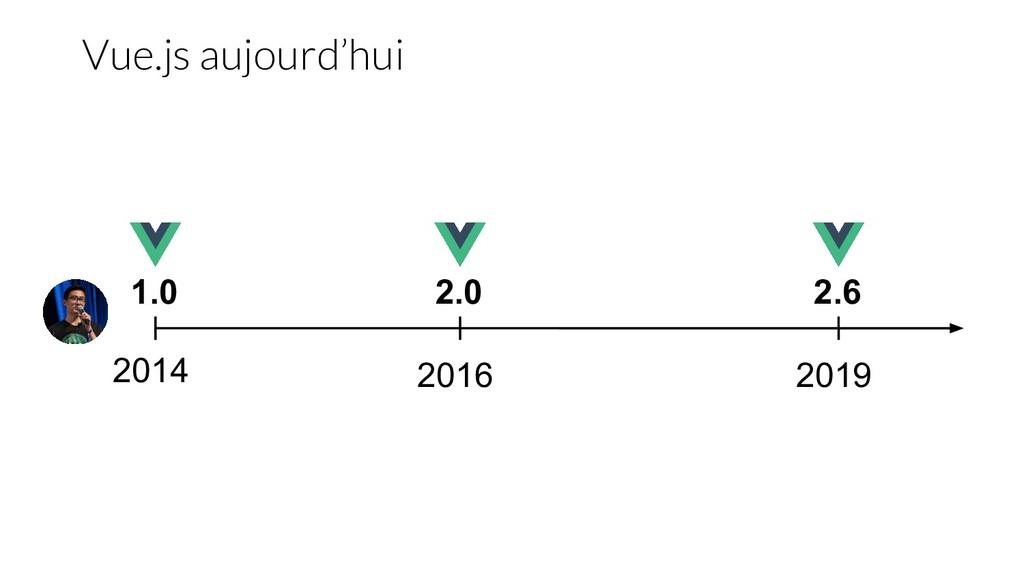2014 2016 2019 1.0 2.0 2.6 Vue.js aujourd'hui