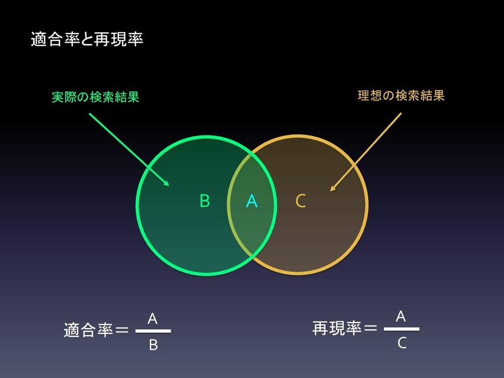 理想の検索結果 C 実際の検索結果 B 適合率と再現率 A 適合率= B A 再現率= C A