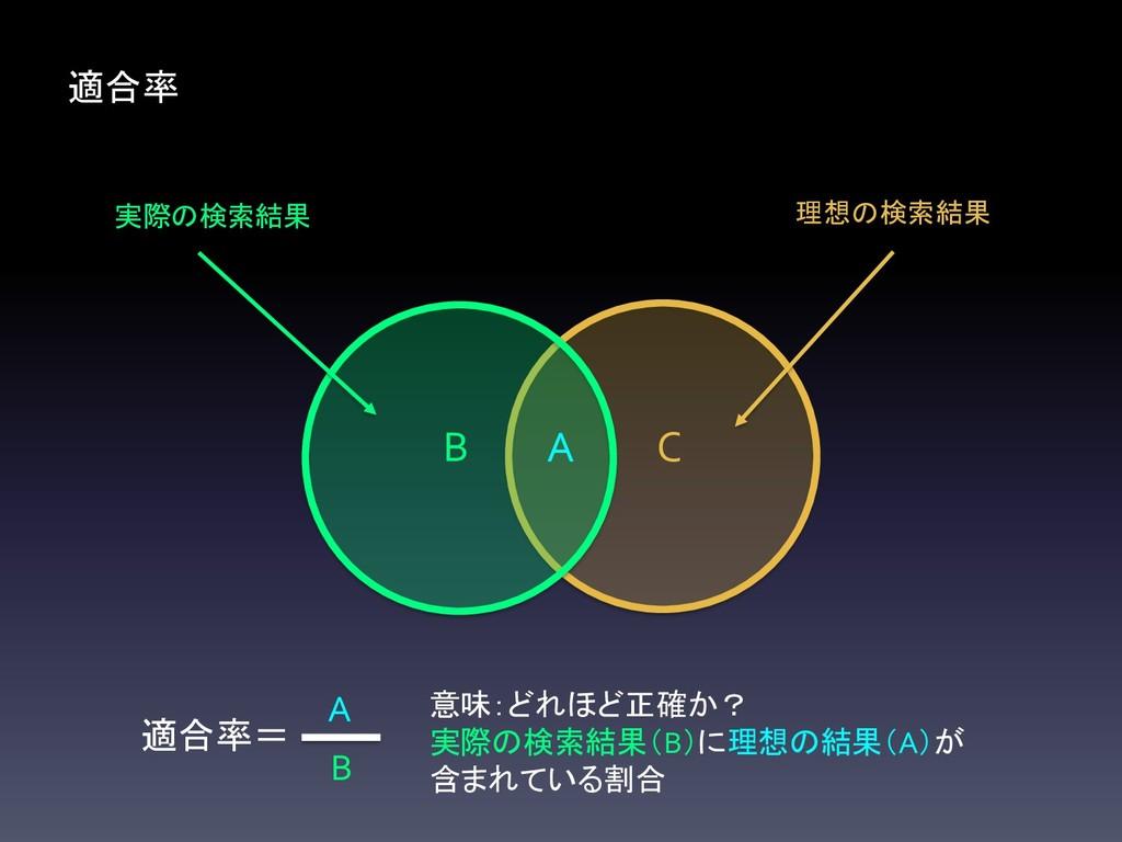 理想の検索結果 C 実際の検索結果 B A 適合率= B A 意味:どれほど正確か? 実際の検...