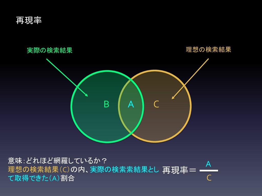 理想の検索結果 C 実際の検索結果 B 再現率 A 再現率= C A 意味:どれほど網羅してい...