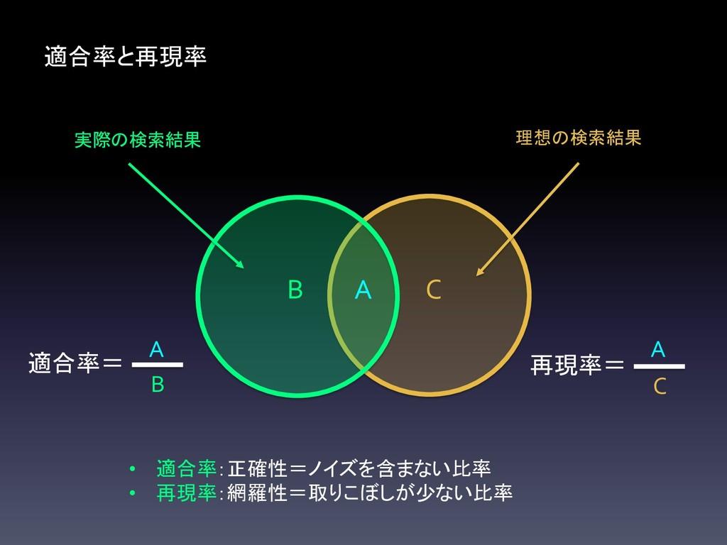 理想の検索結果 C 実際の検索結果 B 適合率と再現率 A 再現率= C A 適合率= B A...
