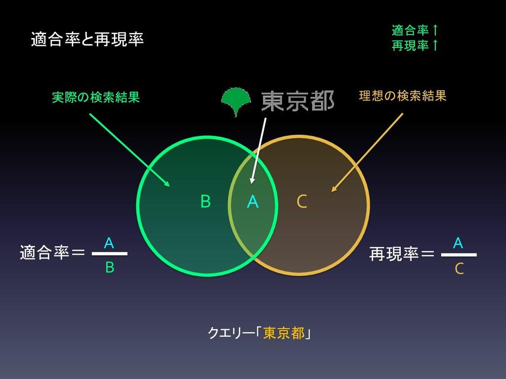 理想の検索結果 C 実際の検索結果 B 適合率と再現率 A クエリー「東京都」 適合率↑ 再現...