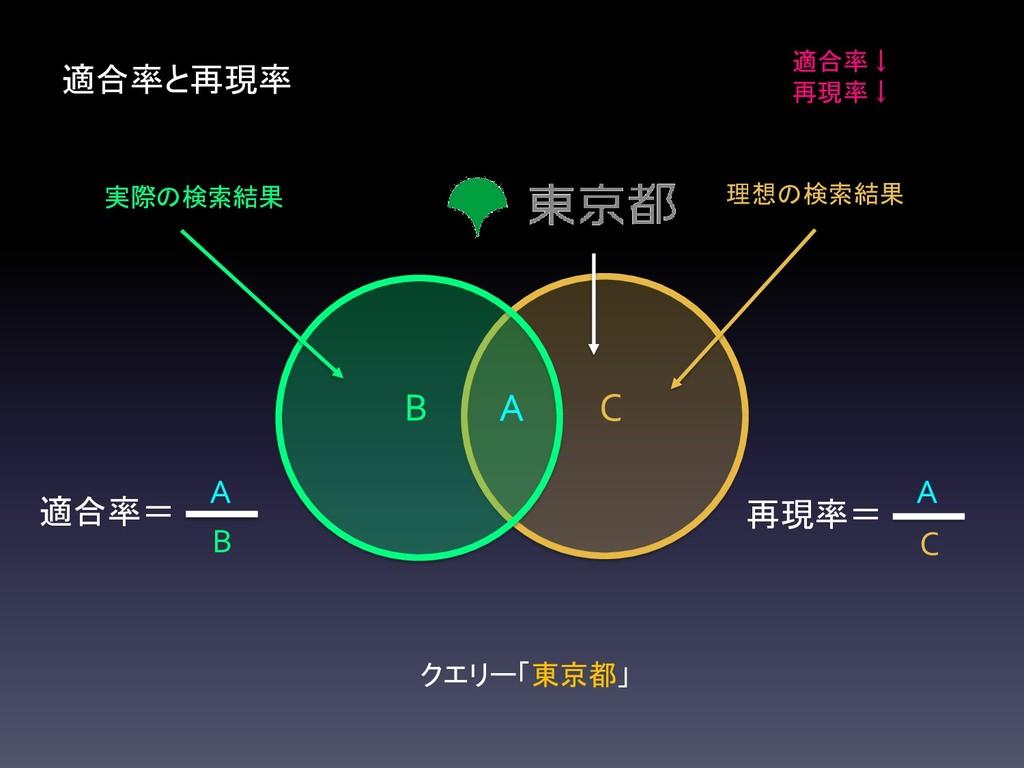 C B 適合率と再現率 A 適合率↓ 再現率↓ 再現率= C A 適合率= B A 実際の検索...