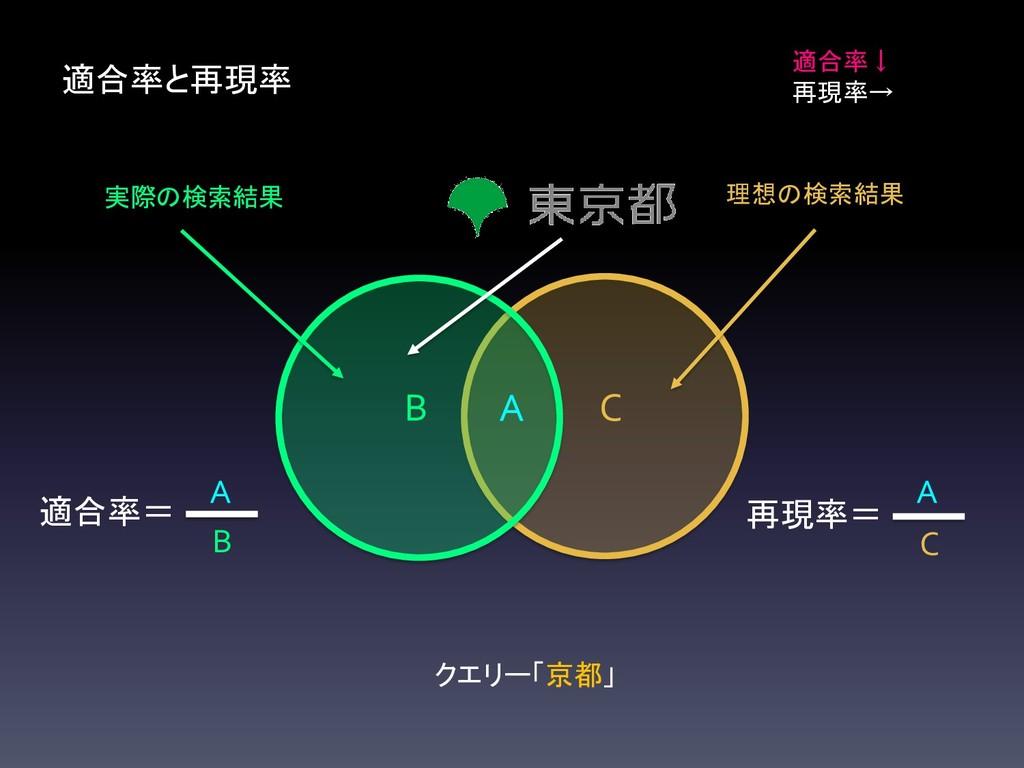 C B 適合率と再現率 A 適合率↓ 再現率→ 再現率= C A 適合率= B A 実際の検索...