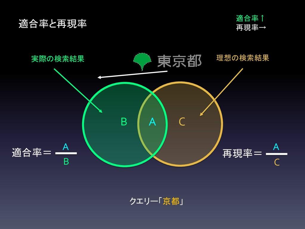C B 適合率と再現率 A 適合率↑ 再現率→ 再現率= C A 適合率= B A 実際の検索...