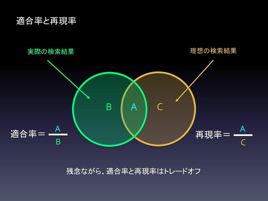 C B 適合率と再現率 A 残念ながら、適合率と再現率はトレードオフ 再現率= C A 適合率...