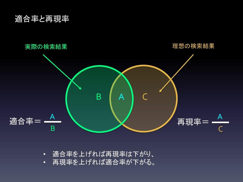 C B 適合率と再現率 A • 適合率を上げれば再現率は下がり、 • 再現率を上げれば適合率が...