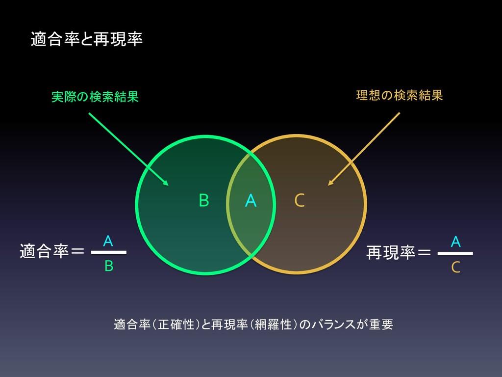 理想の検索結果 C 実際の検索結果 B 適合率と再現率 A 再現率= C 適合率= B 適合率...