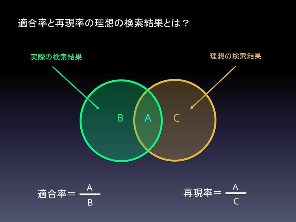 理想の検索結果 C 実際の検索結果 B 適合率と再現率の理想の検索結果とは? A 適合率= B...