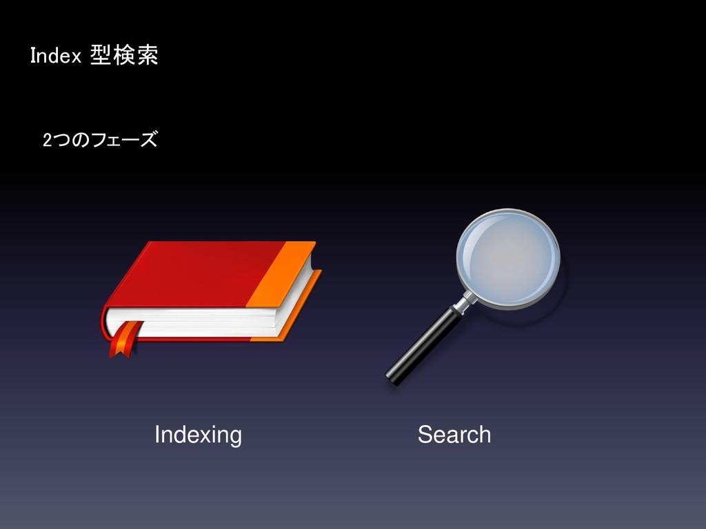 2つのフェーズ Index 型検索 Indexing Search