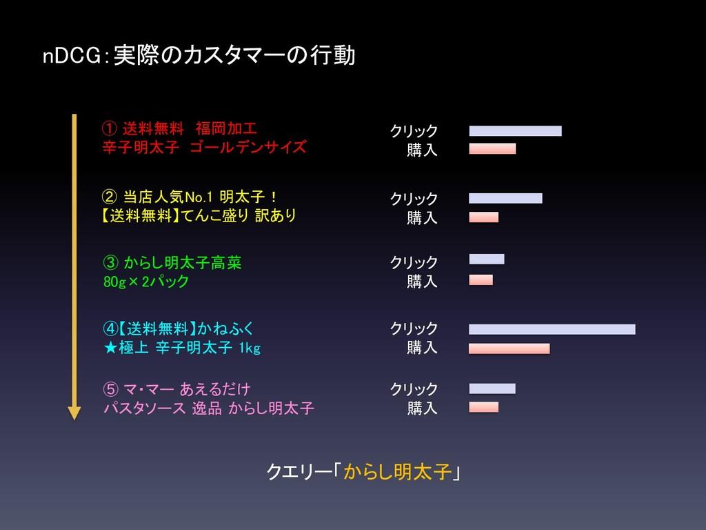 nDCG:実際のカスタマーの行動 クエリー「からし明太子」 ① 送料無料 福岡加工 辛子明太子...