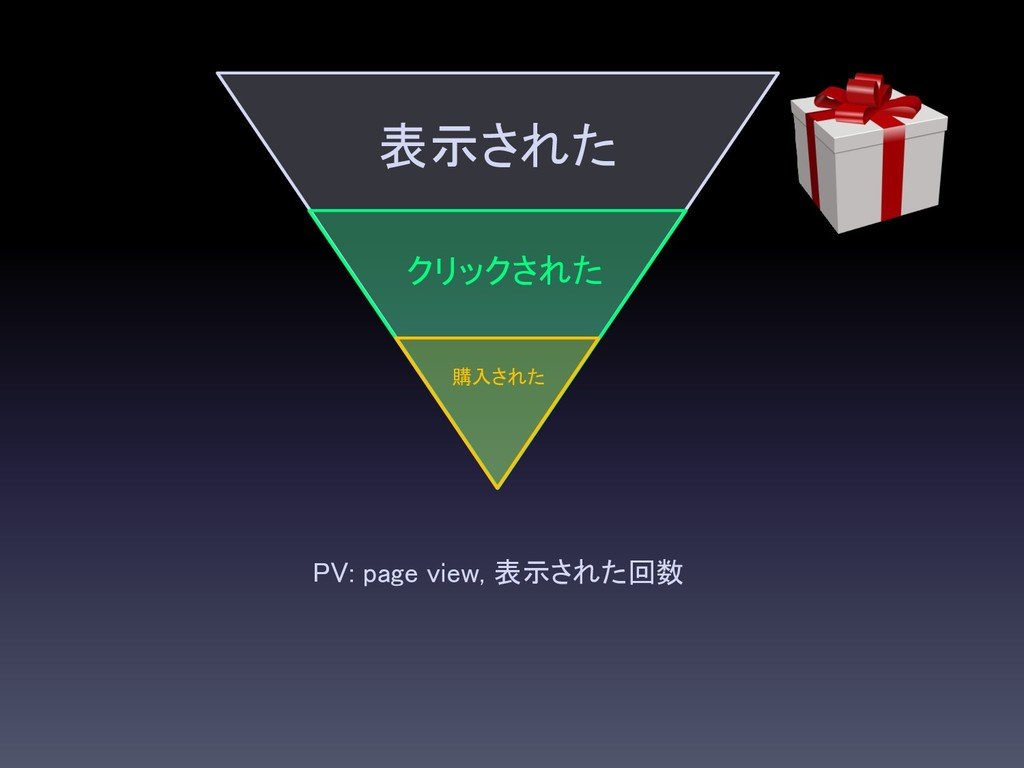 PV: page view, 表示された回数 表示された クリックされた 購入された