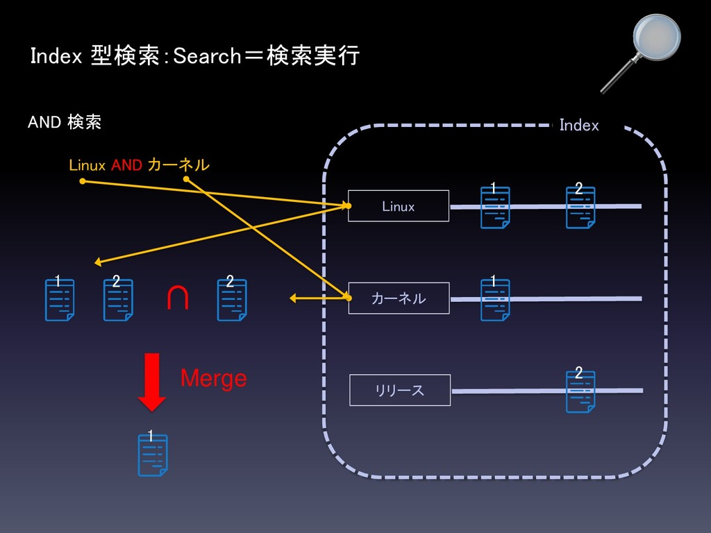 AND 検索 Index Index 型検索:Search=検索実行 Linux カーネル リ...