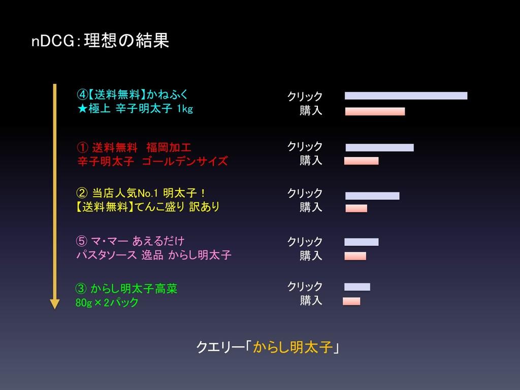 nDCG:理想の結果 クエリー「からし明太子」 ① 送料無料 福岡加工 辛子明太子 ゴールデン...