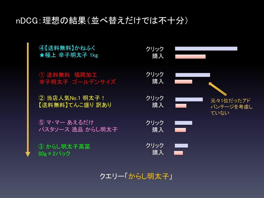 nDCG:理想の結果(並べ替えだけでは不十分) クエリー「からし明太子」 ① 送料無料 福岡加...