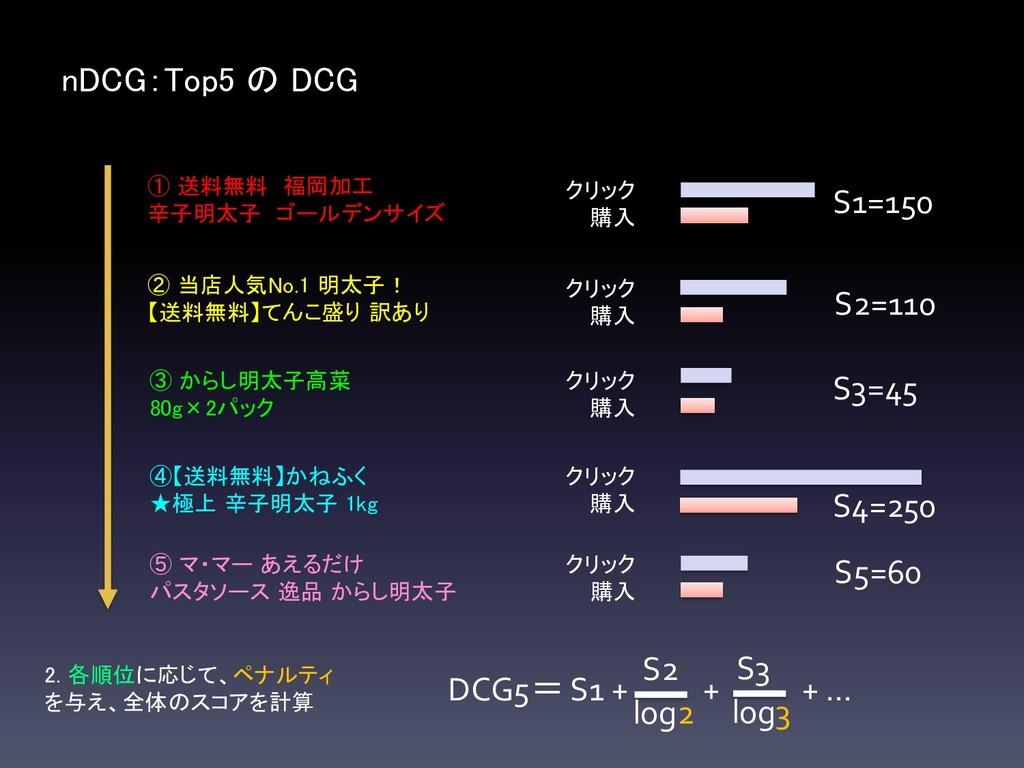 nDCG:Top5 の DCG ① 送料無料 福岡加工 辛子明太子 ゴールデンサイズ ② 当店...