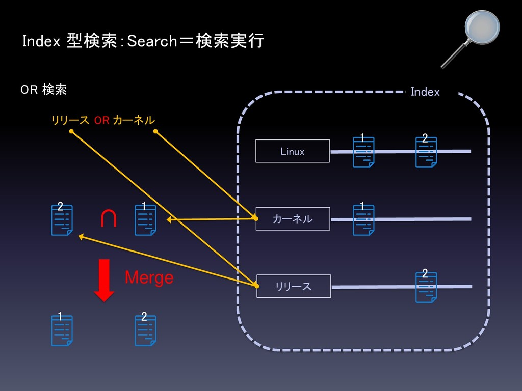 OR 検索 Index Index 型検索:Search=検索実行 Linux カーネル リリ...